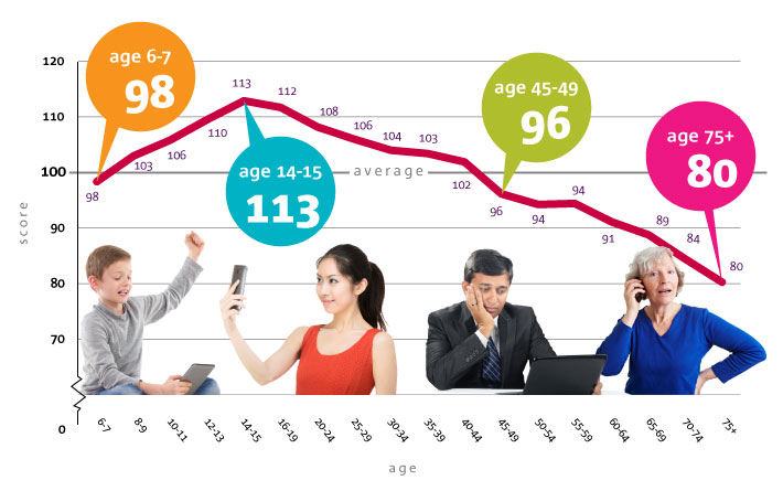 chart showing Ofcom study results