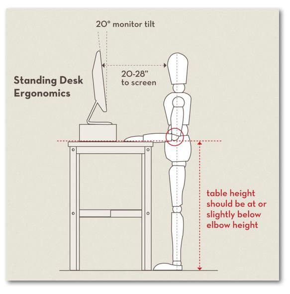 diagram showing posture working while standing