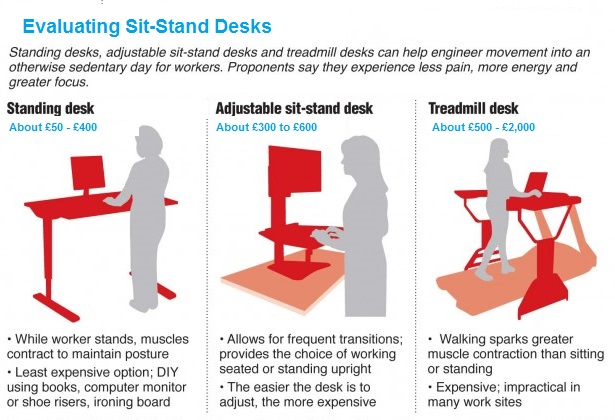 sit-stand desk models