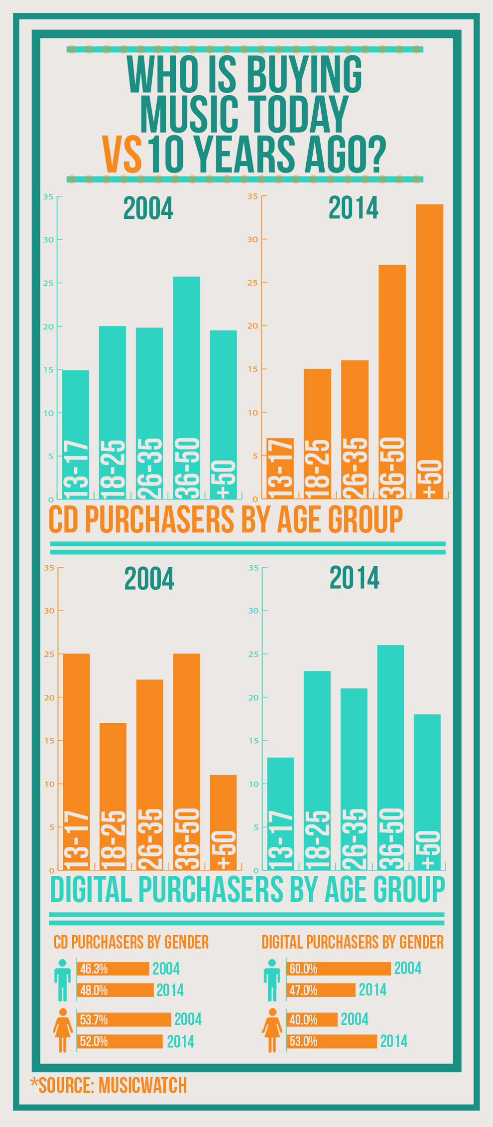 Infographic in Buzzfeed-Music Watch survey comparing music consumption patterns in 2014 to 20014